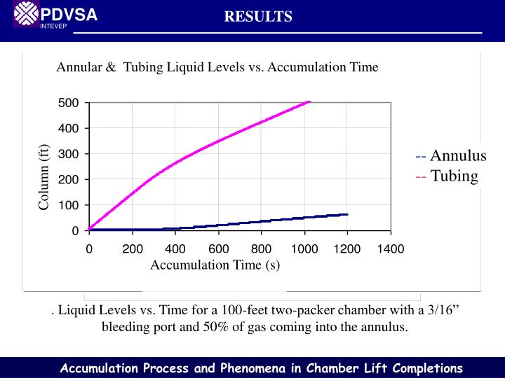 Annular &  Tubing Liquid Levels vs. Accumulation Time