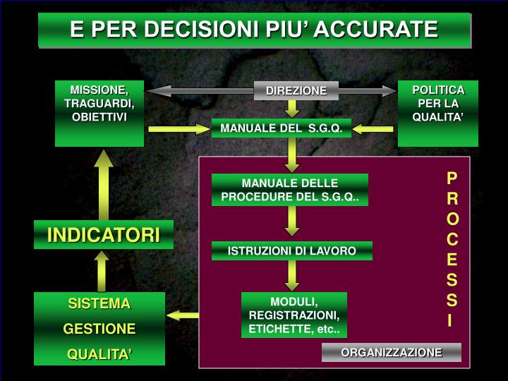 E PER DECISIONI PIU' ACCURATE
