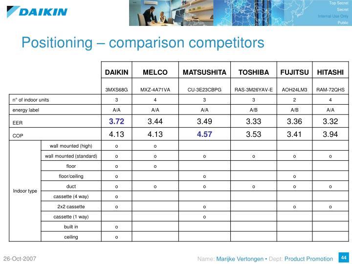 Positioning – comparison competitors