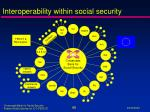 interoperability within social security