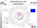 achievements in the social sector1