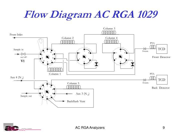 Flow Diagram AC RGA 1029