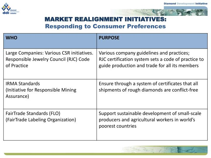 Market realignment initiatives responding to consumer preferences