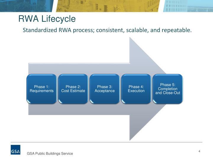 RWA Lifecycle