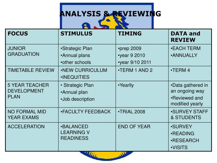 ANALYSIS & REVIEWING