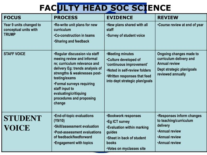 FACULTY HEAD SOC SCIENCE