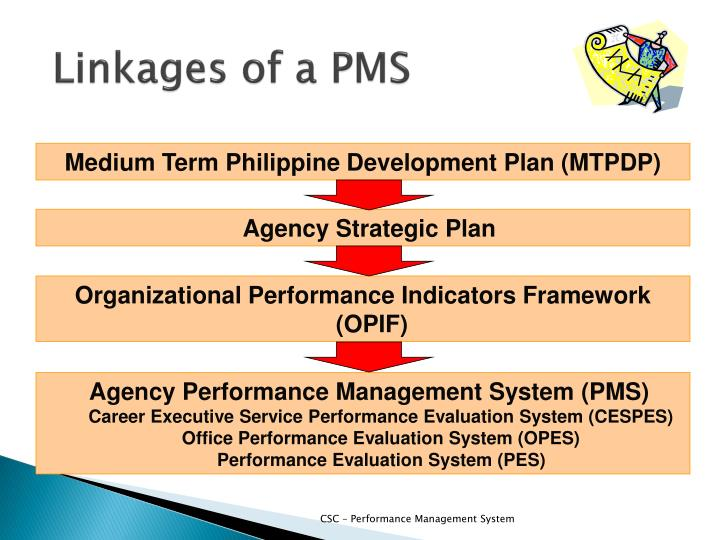 Linkages of a pms