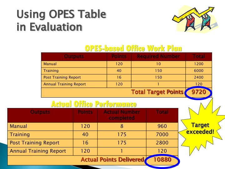 OPES-based Office Work Plan