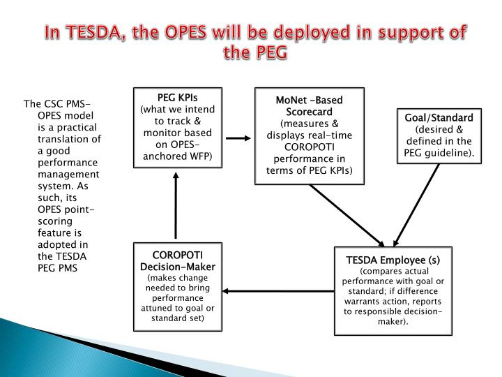 In TESDA, the OPES will be deployed in support of the PEG