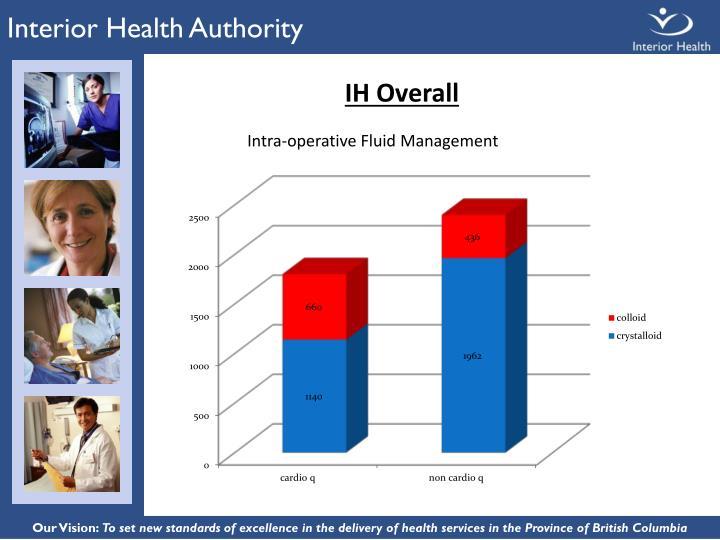 Interior Health Authority