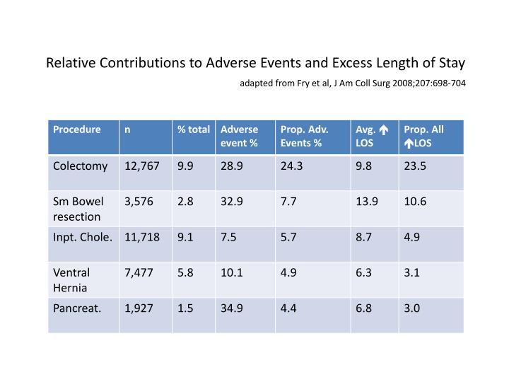 Relative Contributions to Adverse Events and Excess Length of Stay