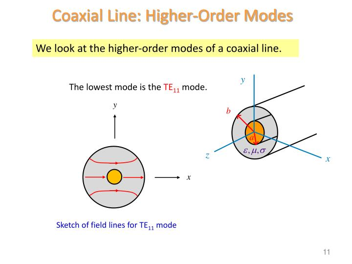 Coaxial Line: Higher-Order Modes