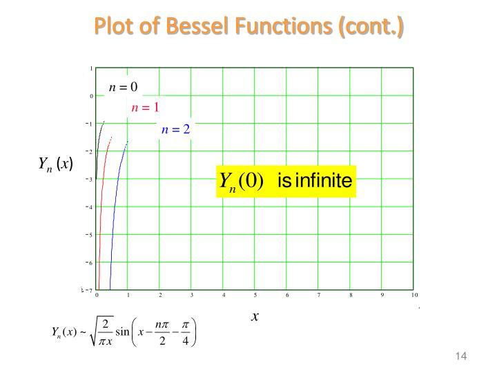 Plot of Bessel Functions (cont.)