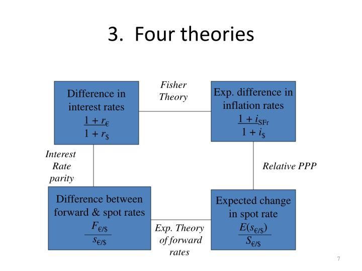 3.  Four theories