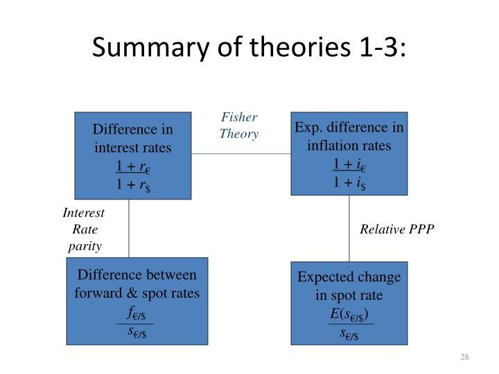 Summary of theories 1-3:
