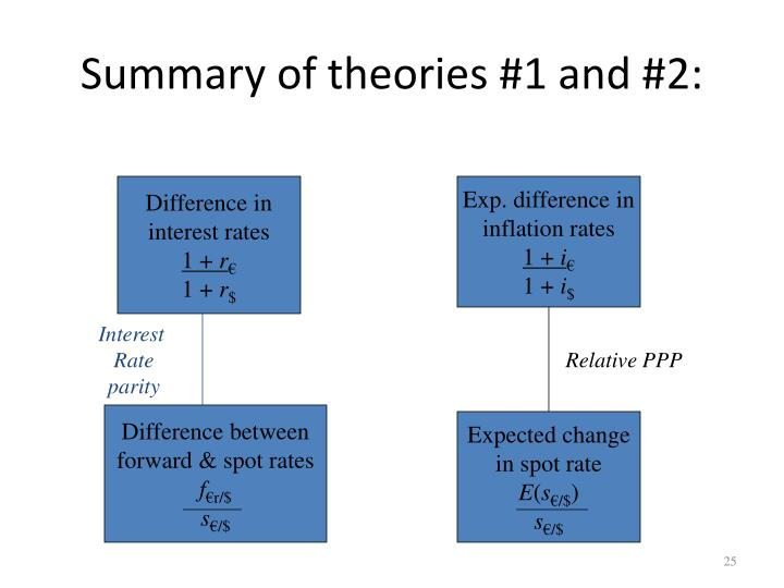 Summary of theories #1 and #2: