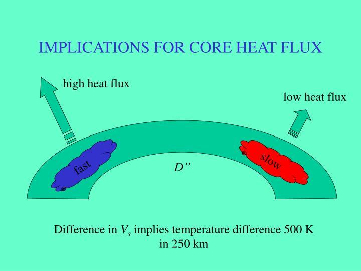IMPLICATIONS FOR CORE HEAT FLUX