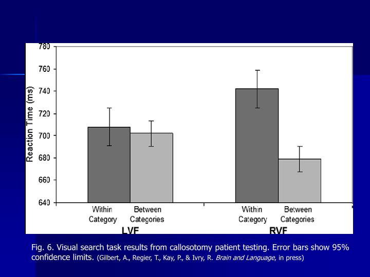 Fig. 6. Visual search task results from callosotomy patient testing. Error bars show 95% confidence limits.