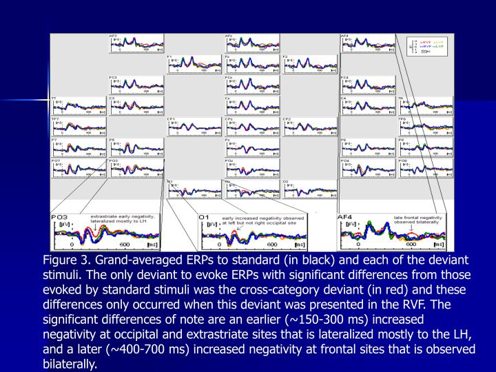 Figure 3. Grand-averaged ERPs to standard (in black) and each of the deviant stimuli. The only deviant to evoke ERPs with significant differences from those evoked by standard stimuli was the cross-category deviant (in red) and these differences only occurred when this deviant was presented in the RVF. The significant differences of note are an earlier (~150-300 ms) increased negativity at occipital and extrastriate sites that is lateralized mostly to the LH, and a later (~400-700 ms) increased negativity at frontal sites that is observed bilaterally.