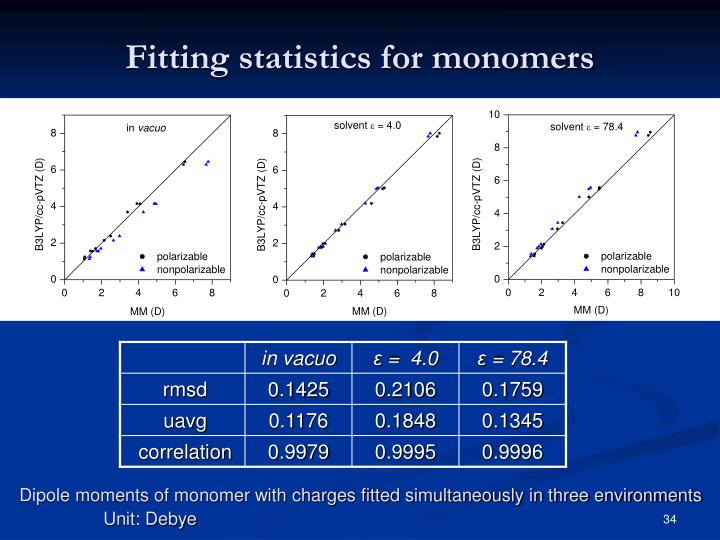 Fitting statistics for monomers