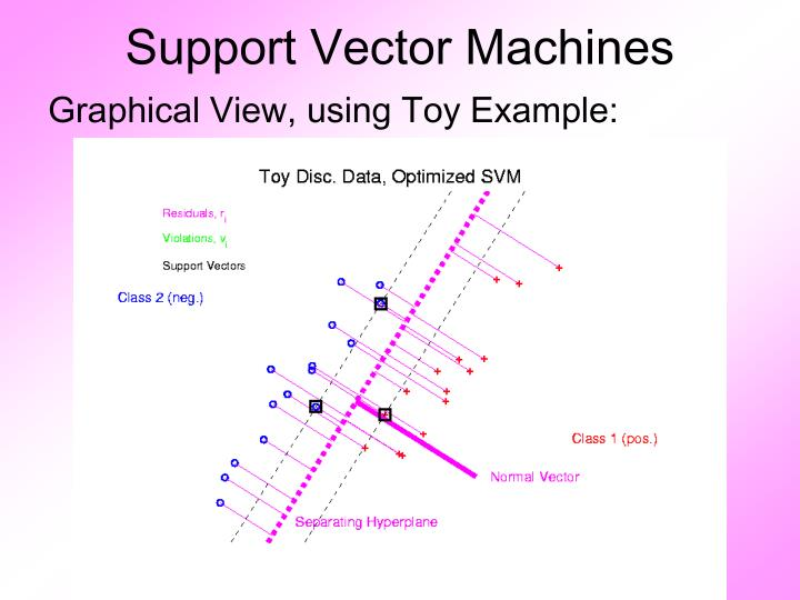 Support vector machines1