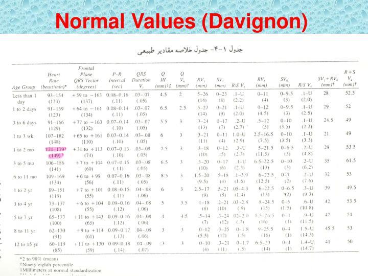 Normal Values (Davignon)