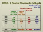 rfs2 4 nested standards bill gal