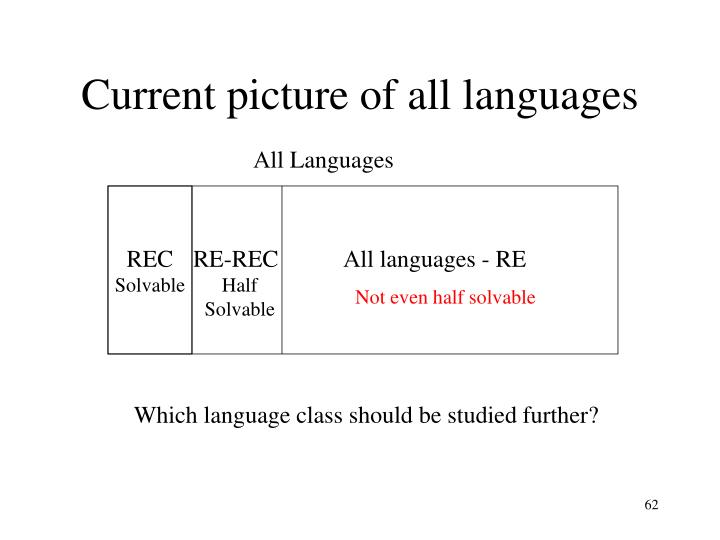 Current picture of all languages