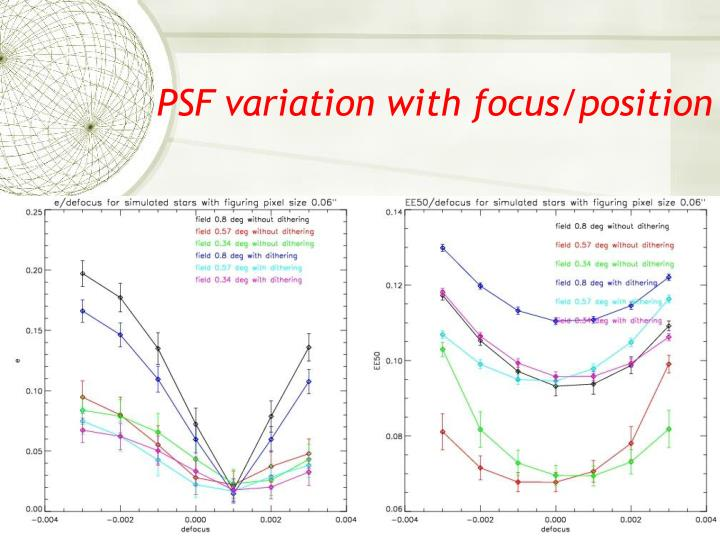 PSF variation with focus/position