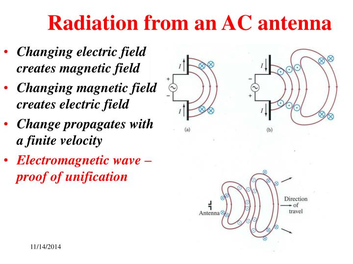 Radiation from an AC antenna