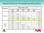 detailed results for gracefully degrading system