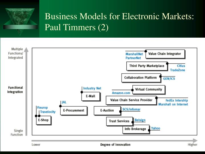 Business Models for Electronic Markets: