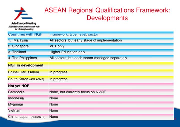 ASEAN Regional Qualifications Framework: Developments