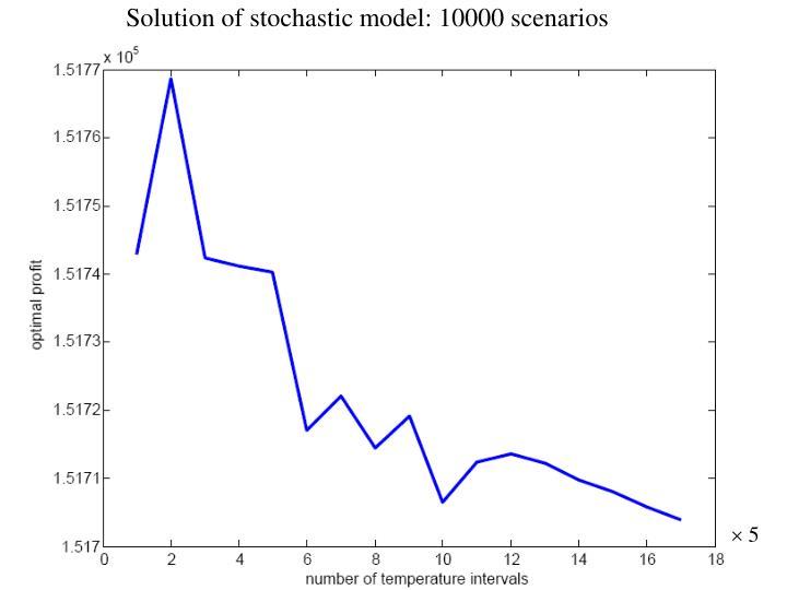 Solution of stochastic model: 10000 scenarios