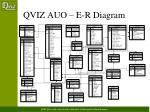 qviz auo e r diagram