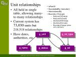 unit relationships