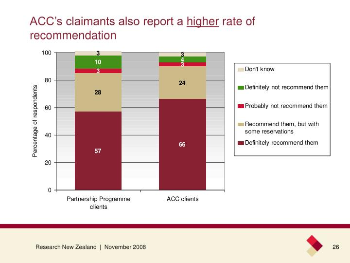 ACC's claimants also report a