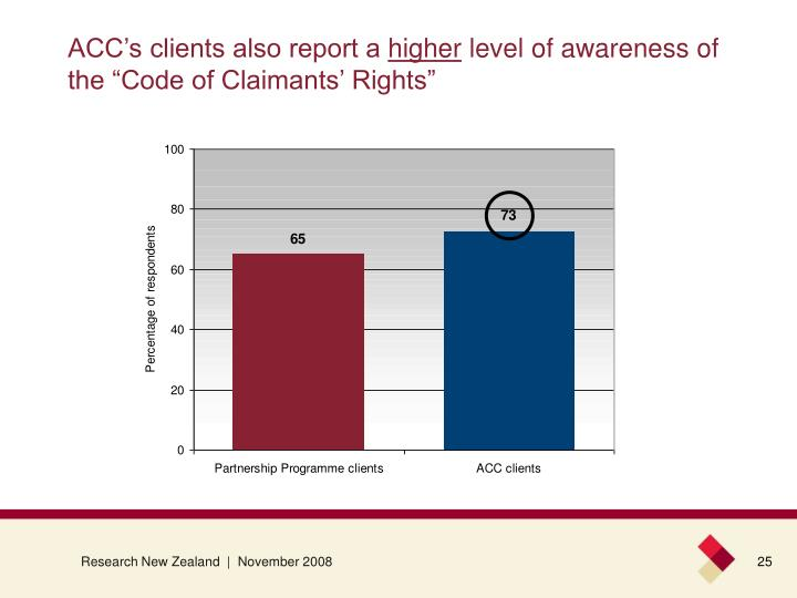 ACC's clients also report a
