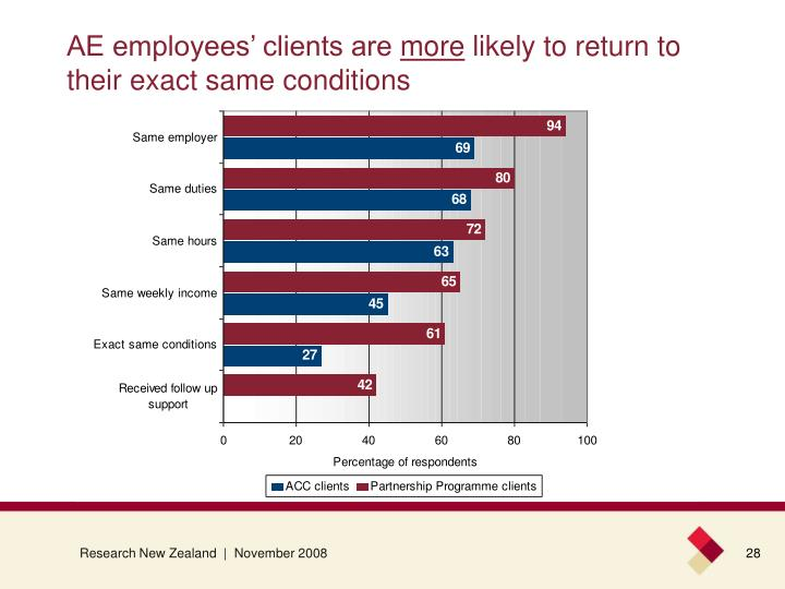 AE employees' clients are