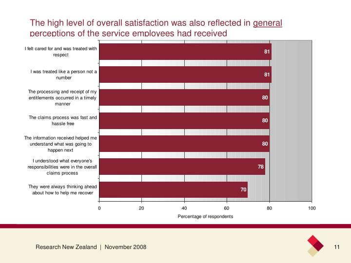 The high level of overall satisfaction was also reflected in