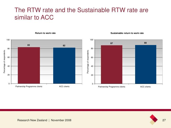 The RTW rate and the Sustainable RTW rate are similar to ACC