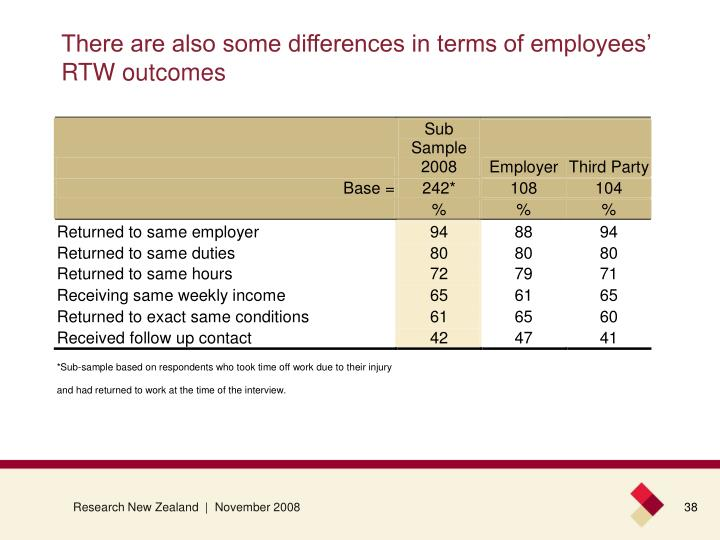 There are also some differences in terms of employees' RTW outcomes