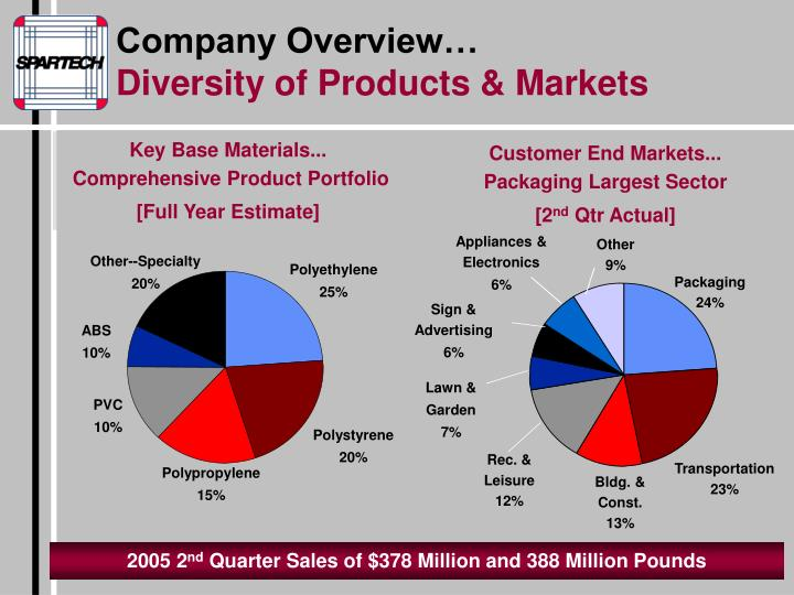 Company Overview…