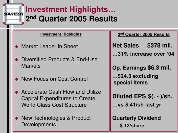 Investment Highlights…