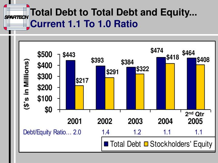Total Debt to Total Debt and Equity...
