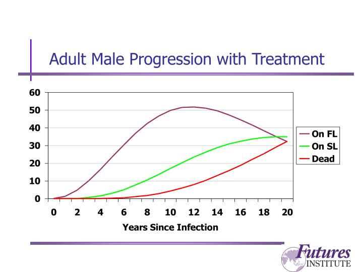 Adult Male Progression with Treatment