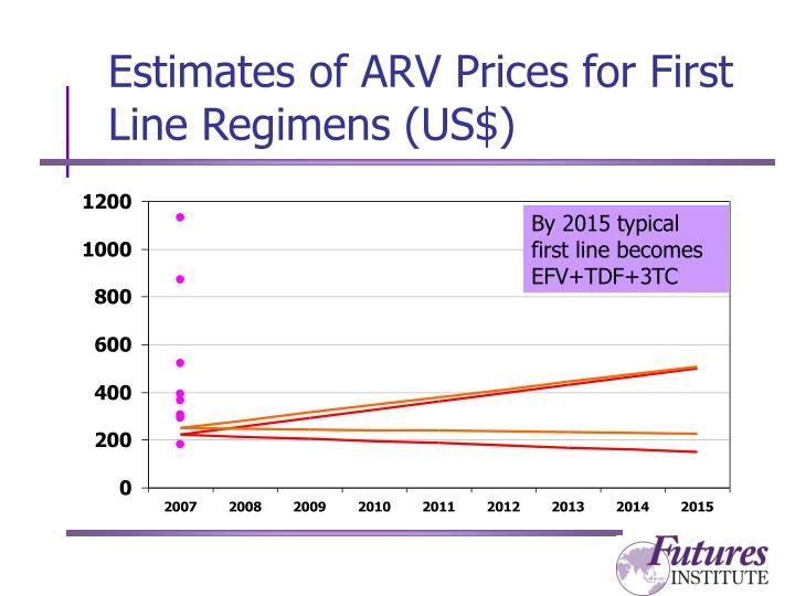 Estimates of ARV Prices for First Line Regimens (US$)