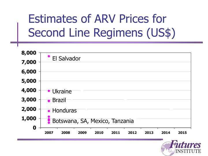 Estimates of ARV Prices for Second Line Regimens (US$)