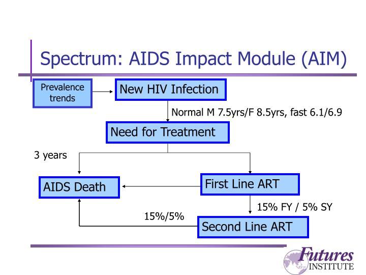 Spectrum: AIDS Impact Module (AIM)