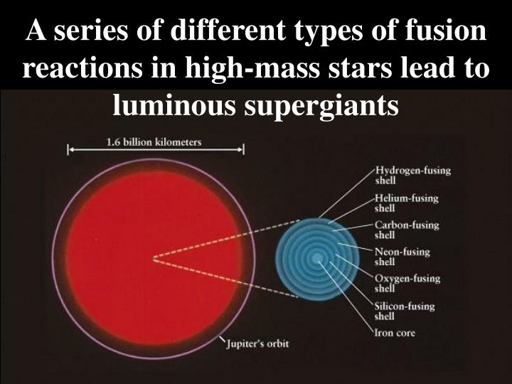 A series of different types of fusion reactions in high-mass stars lead to luminous supergiants